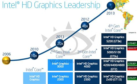 драйвер intel hd graphics 4600