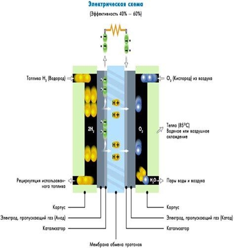 Введение в водородную энергетику и топливные элементы youtube