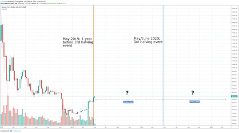 This chart shows the usd value of bitcoin at the first of each month. Bitcoin Halving: Price Effects and Historical Relevance