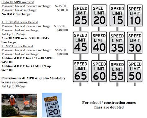 New York Traffic Court Lawyer, Trucker Info, Cdl, Ny Speeding Ticket Lawyer