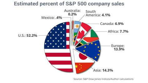 S&p 500 Companies Generate Barely Over Half Their Revenue