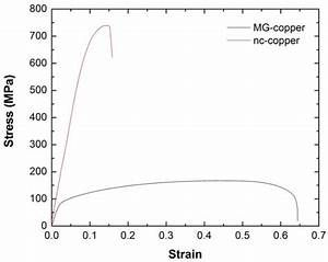 Materials | Free Full-Text | The Role of Grain Size on ...