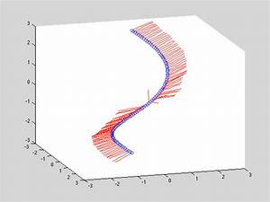 How Can I Plot A 3d Vector Fast In Matlab