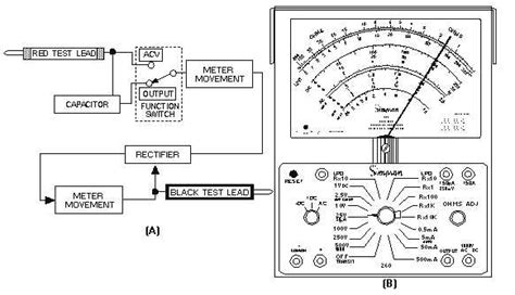 measuring output voltages