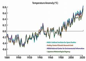 Scientific American Global Warming And Climate Change.html ...