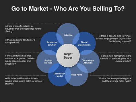 Market Research Sles by Market Research For Product Line Management Guru