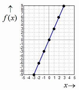 Lineare Funktionen Schnittpunkt Y Achse Berechnen : kurvendiskussion symmetrie achsensymmetrie zur y achse ~ Themetempest.com Abrechnung