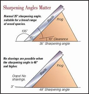 How to Choose a Hand Plane Number and Slope Angle for Shop