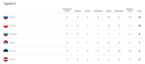 The first match will be held on 11 june 2021 with turkey. Euro 2021: youth teams | qualifying tournament, table ...