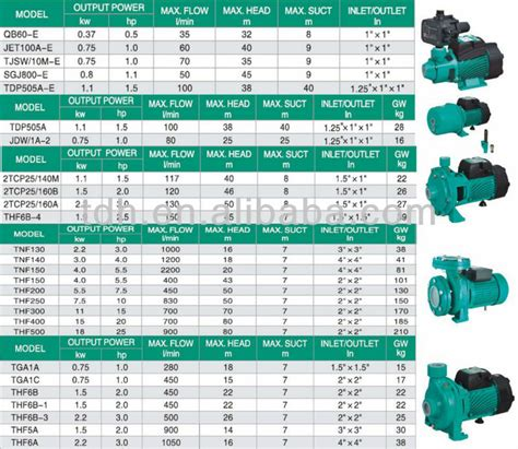 bureau veritas kazakhstan taifu ce certificated prices sewage 5hp