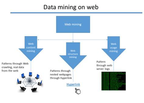 difference  data mining  web mining