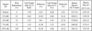 Bulk Density And Specific Gravity Chart Application Of Discarded Rubber Car Tyres As Synthetic