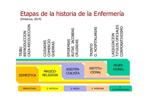 historia de la enfermeria evolucion historica cuidado historia de la enfermer 237 a rese 241