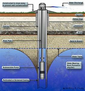 Dry Water Well Diagram