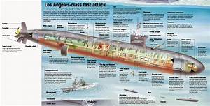 United States Navy  Los Angeles Class Ssn
