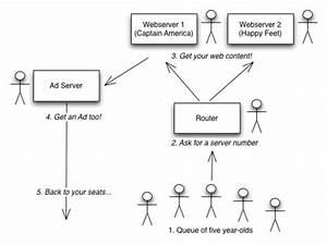 Internet Advertising For Kindergarteners