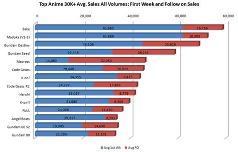 anime chart by year sales analysis puella magi wiki