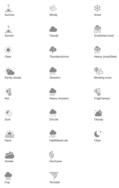 iphone weather symbols meaning here are what all the iphone weather symbols the