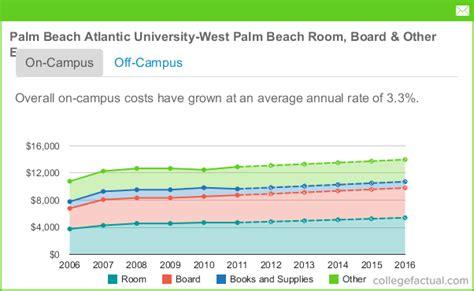 Palm Beach Atlantic University - West Palm Beach Room ...