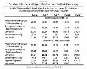 Zu Versteuerndes Einkommen Berechnen Tabelle : die kalte progression was ist zu tun wirtschaftliche ~ Themetempest.com Abrechnung