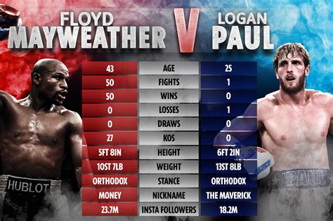 Mayweather is a huge favorite just to win the fight so a logan paul vs floyd mayweather prop bet may provide you more value for your wager. Logan Paul Floyd Mayweather Size Comparison - Sample Site w