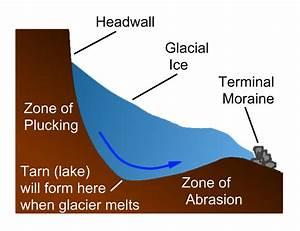 As Physical Geography   Corries  Ar U00eates  Pyramidal Peaks