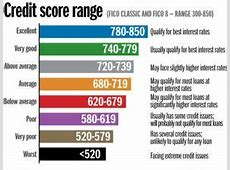 Business Credit Score Scale Images Card Design And Card