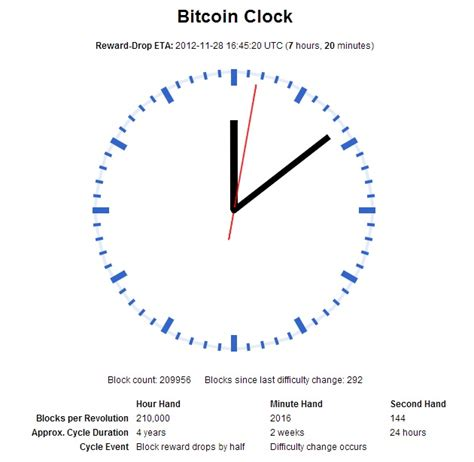 The great halvings are approaching and in 2020 it will be the first time in history three sha256 networks will see reward. Bitcoin Block Reward Halved to 25BTC - PC Perspective