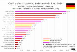 dating sites for germany
