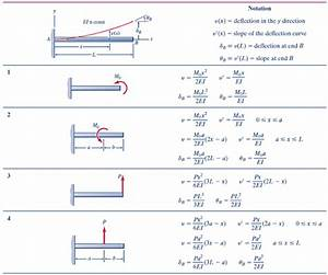 Deflection Equation For Steel Beams