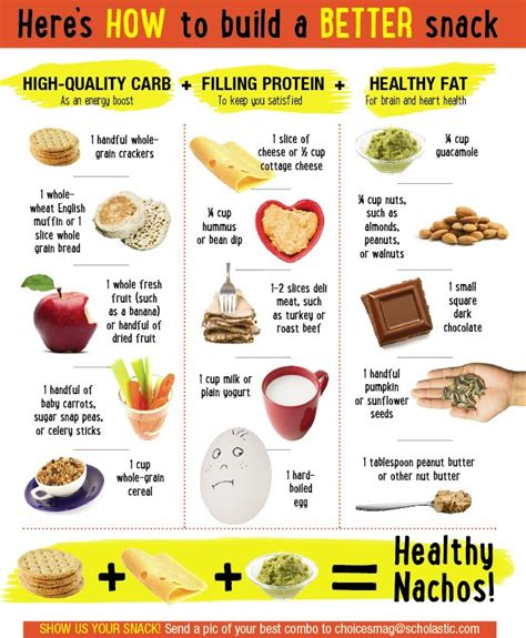 Healthy Desk Snacks Uk by Build The Healthy Snack With This Chart