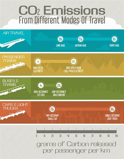 Travel Sustainable Co2 Infographic Emissions Tourism Different