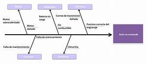 Diagrama De Ishikawa De Un Problema