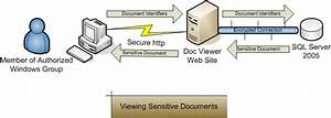 How To  Encrypt And Manage Documents With Sql Server 2005