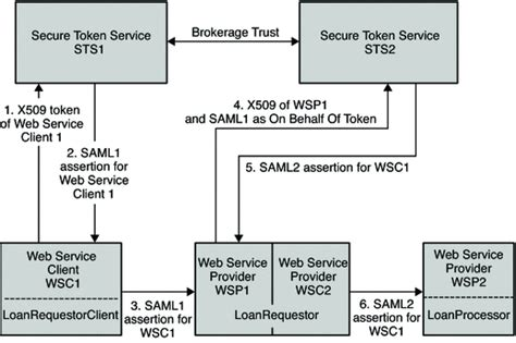chapter  securing web services   security token