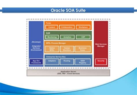 oracle soa solution architect resume oracle soa suite 11g introduction slide