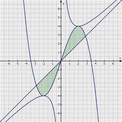 flaecheninhalt berechnen zwischen kurve gx und schraeger