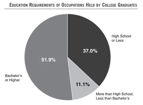 That Don T Require A Resume by Reason 34 Millions Of College Grads Are Working That Don T Require Their Degree Ways