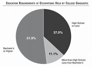 Reason #34: Millions of College Grads Are Working Jobs ...