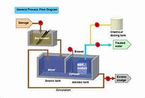 Membrane Bioreactor  Mbr    Hitachi Aqua