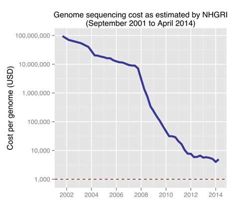 illumina sequencing cost qiagen vs illumina the next big fight in next