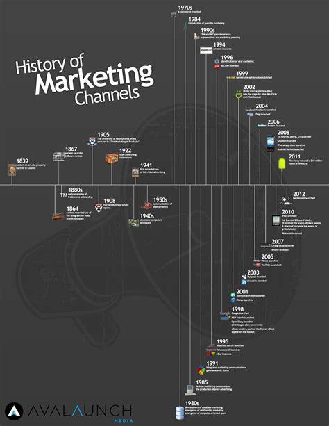 Marketing Via by Infographic Geschiedenis Marketing Kanalen 187 Door