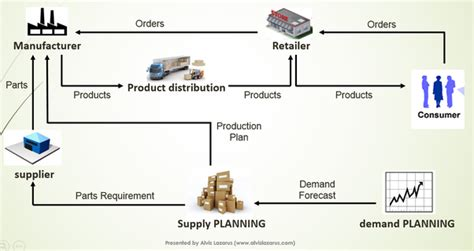 What Is Meant By Upstream And Downstream Supply Chain?
