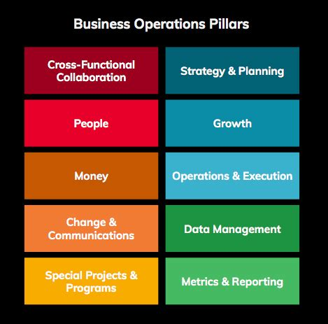 learned   business operations job descriptions