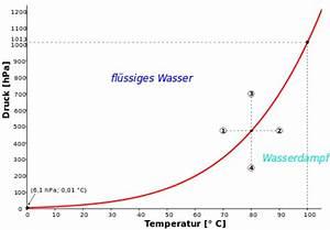 Verdunstung Wasser Berechnen Formel : siedepunkt wikipedia ~ Themetempest.com Abrechnung