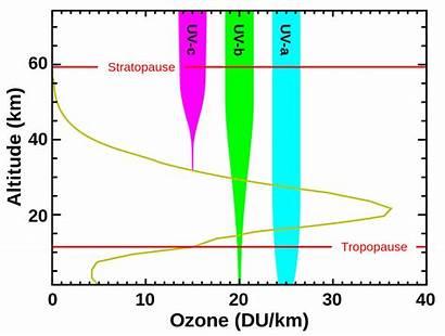 Uv Altitude Graph Ozone Svg Pixels Nominally
