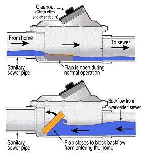sewer backflow valve installation sewage backflow