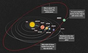 Astronomers spot Anomalous 'Icy' Object beyond Neptune ...