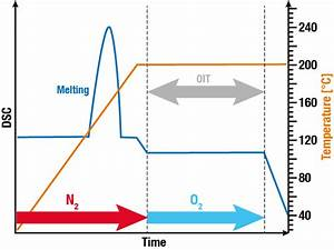 Oxidation Induction Time