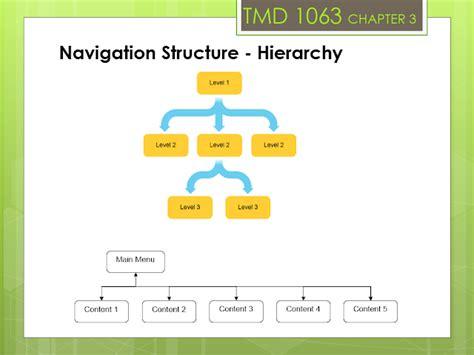 navigation structure imd